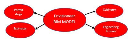 BIM for residential design Diagram